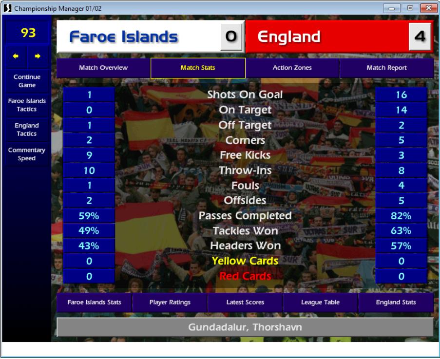 Faroe Islands 0 England 4